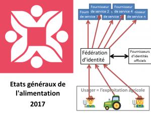Contribution EGALIM – Faciliter l'accès aux services en ligne pour les exploitations agricoles : vers une fédération d'identité.
