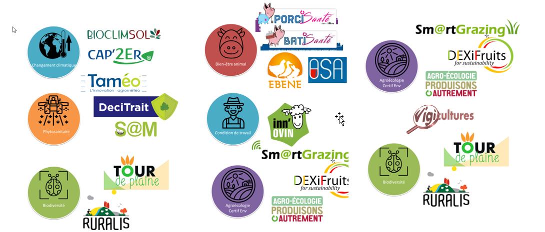 Panel d'applications digitales des instituts techniques en réponse aux grands défis sociétaux